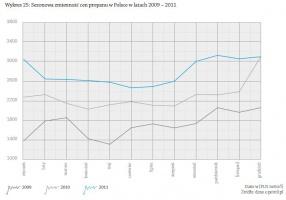 Wykres: Sezonowa zmienność cen propanu w Polsce w latach 2009 – 2011