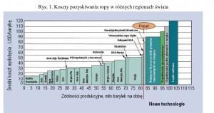 Rys. 1. Koszty pozyskiwania ropy w różnych regionach świata