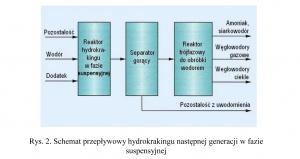 Rys. 2. Schemat przepływowy hydrokrakingu następnej generacji w fazie suspensyjnej