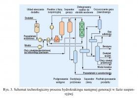 Rys. 3. Schemat technologiczny procesu hydrokrakingu następnej generacji w fazie suspensyjnej