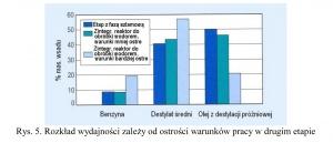 Rys. 5. Rozkład wydajności zależy od ostrości warunków pracy w drugim etapie