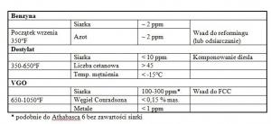 Tabela 1. Jakość produktów