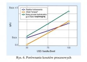 Rys. 6. Porównanie kosztów procesowych