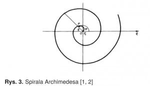 Rys. 3. Spirala Archimedesa [1, 2]