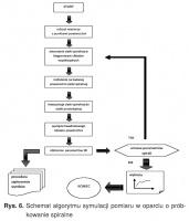 Rys. 6. Schemat algorytmu symulacji pomiaru w oparciu o próbkowanie spiralne