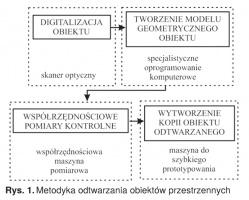 Rys. 1. Metodyka odtwarzania obiektów przestrzennych