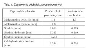 Tab. 1. Zestawienie odchyłek zaobserwowanych