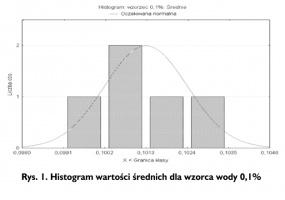 Rys. 1. Histogram wartości średnich dla wzorca wody 0,1%