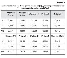 Tablica 2 Odchylenie standardowe powtarzalności (sr), granica powtarzalności (r) i współczynnik zmienności (%sr)