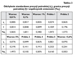 Tablica 3 Odchylenie standardowe precyzji pośredniej (sI), granica precyzji pośredniej (I) i współczynnik zmienności (%sI)