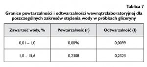 Tablica 7 Granice powtarzalności i odtwarzalności wewnątrzlaboratoryjnej dla poszczególnych zakresów stężenia wody w próbkach gliceryny