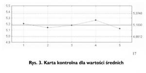 Rys. 3. Karta kontrolna dla wartości średnich