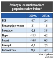 Zmiana w uwarunkowaniach gospodarczych w Polsce