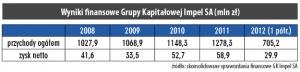 Wyniki finansowe Grupy Kapitałowej Impel SA (mln zł)
