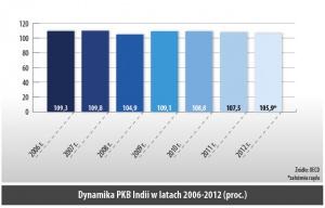 Dynamika PKB Indii w latach 2006-2012 (proc.)