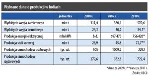 Wybrane dane o produkcji w Indiach