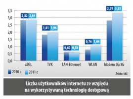 Liczba uzytkowników internetu ze wzgledu na wykorzystywana technologie dostepowa
