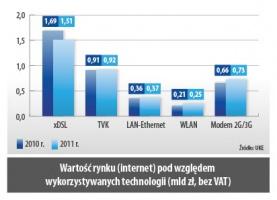 Wartość rynku (internet) pod względem wykorzystywanych technologii (mld zł, bez VAT)