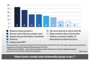 Główne bariery rozwoju rynku telekomunikacyjnego (w proc.*)