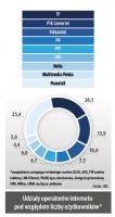 Udziały operatorów internetu pod względem liczby użytkowników*