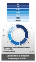 Udział technologii dostępnych w inwestycjach w 2012 r.**