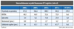 Skonsolidowane wyniki finansowe OT Logistics (mln zł)