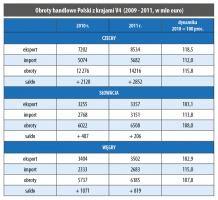 Obroty handlowe Polski z krajami V4 (2009 - 2011, w mln euro)