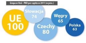 Grupa w Unii - PKB per capita w 2011 (w proc.)