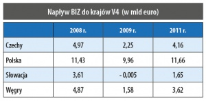 Napływ BIZ do krajów V4 (w mld euro)