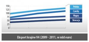 Eksport krajów V4 (2009 - 2011, w mld euro)