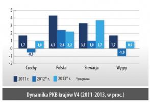 Dynamika PKB krajów V4 (2011-2013, w proc.)