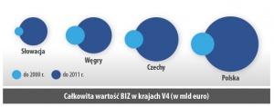 Całkowita wartosc BIZ w krajach V4 (w mld euro)