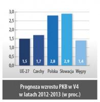 Prognoza wzrostu PKB w V4 w latach 2012-2013 (w proc.)