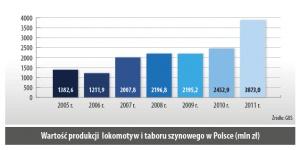 Wartość produkcji lokomotyw i taboru szynowego w Polsce (mln zł)