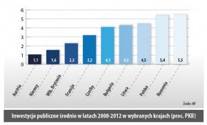 Inwestycje publiczne średnio w latach 2008-2012 w wybranych krajach (proc. PKB)