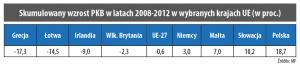 Skumulowany wzrost PKB w latach 2008-2012 w wybranych krajach UE (w proc.)