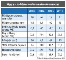 Węgry - podstawowe dane makroekonomiczne