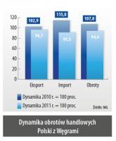 Dynamika obrotów handlowych Polski z Wegrami