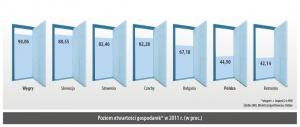 Poziom otwartości gospodarek* w 2011 r. (w proc.)