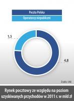 Rynek pocztowy ze wzgledu na poziom uzyskiwanych przychodów w 2011 r. w mld zł
