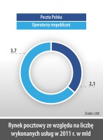 Rynek pocztowy ze wzgledu na liczbe wykonanych usług w 2011 r. w mld