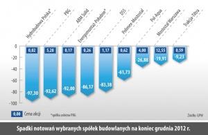 Spadki notowan wybranych spółek budowlanych na koniec grudnia 2012 r.
