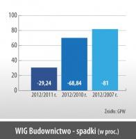 WIG Budownictwo - spadki (w proc.)