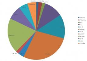Rys. 2. Centrale powierzchniowe stosowane aktualnie przez kopalnie w systemach gazometrii automatycznej (ogółem 178 central)
