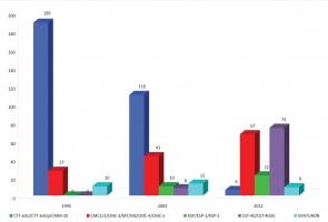 Rys. 1. Zmiana wyposażenia kopalń w centrale powierzchniowe w latach 1995/2003/2012 w systemach gazometrii automatycznej