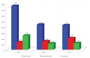 Rys. 4. Czujniki metanu, tlenku węgla i anemometry stosowane w latach 1995/2003/2012 w kopalnianych systemach gazometrii automatycznej