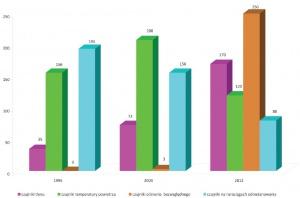 Rys. 7. Czujniki tlenu, temperatury, ciśnienia bezwzględnego oraz metanu w rurociągach odmetanowania, stosowane w latach 1995/2003/2012 w kopalnianych systemach gazometrii automatycznej