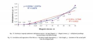 Rys. 15. Korelacja i regresja zależności odchylenia otworu 1 od jego długości; x – długość otworu, y – odchylenie przebiegu rzeczywistego od projektowanego
