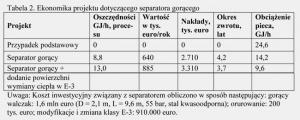 Tabela 2. Ekonomika projektu dotyczącego separatora gorącego