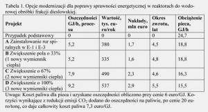 Tabela 1. Opcje modernizacji dla poprawy sprawności energetycznej w reaktorach do wodorowej obróbki frakcji dieslowskiej.